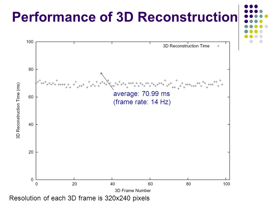 average: 70.99 ms (frame rate: 14 Hz) Performance of 3D Reconstruction Resolution of each 3D frame is 320x240 pixels
