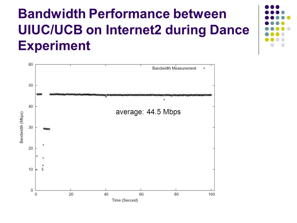 Bandwidth Performance between UIUC/UCB on Internet2 during Dance Experiment average: 44.5 Mbps