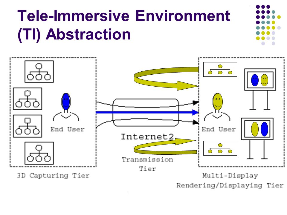 Network Model D C 3D display3D camera C C C D D C C C D D D C D Internet D C C SG service gateway session controller