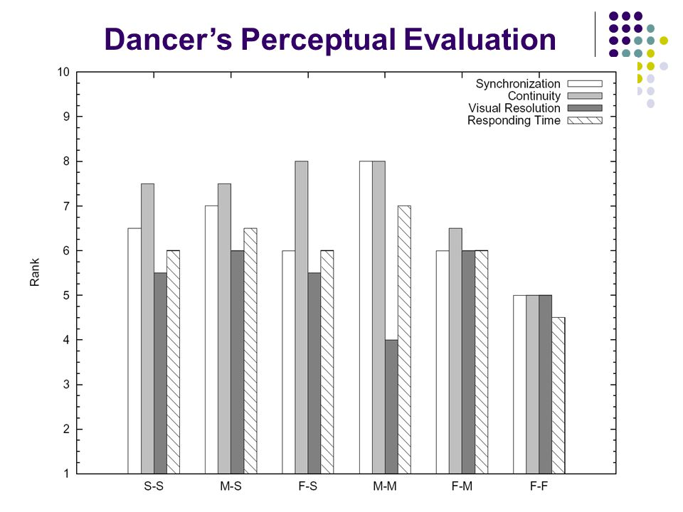 Dancer's Perceptual Evaluation