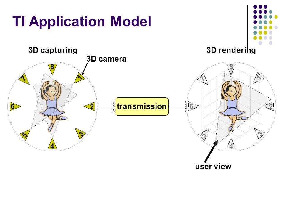 TI Application Model 3D capturing 3D camera transmission 1 5 7 3 8 4 6 2 3D rendering user view 1 5 7 3 8 4 6 2