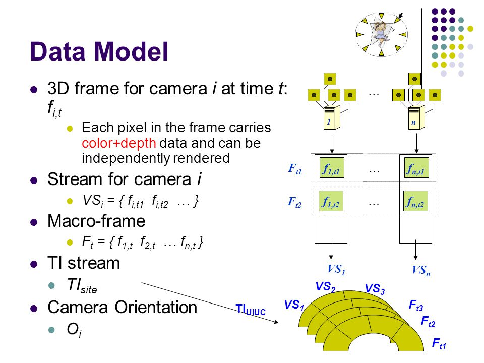 Data Model 3D frame for camera i at time t: f i,t Each pixel in the frame carries color+depth data and can be independently rendered Stream for camera i VS i = { f i,t1 f i,t2 … } Macro-frame F t = { f 1,t f 2,t … f n,t } TI stream TI site Camera Orientation O i … … 1n f 1,t1 f n,t1 F t1 … f 1,t2 f n,t2 F t2 VS 1 VS n TI UIUC F t1 F t2 F t3 VS 1 VS 2 VS 3