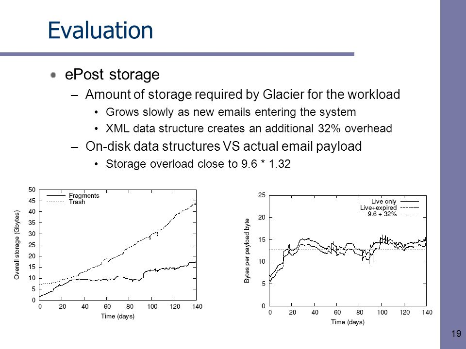 19 Evaluation ePost storage –Amount of storage required by Glacier for the workload Grows slowly as new emails entering the system XML data structure creates an additional 32% overhead –On-disk data structures VS actual email payload Storage overload close to 9.6 * 1.32