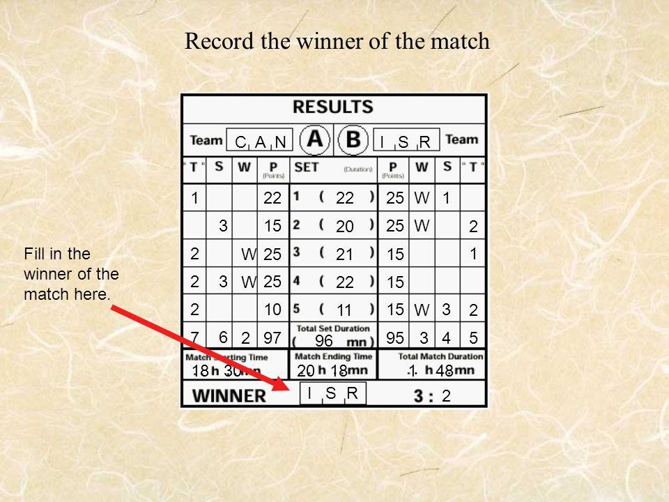 C A N I S R 22 25 15 95 25 15 25 15 10 97 15 W W W W W 32 3 1 3 3 4 6 1 2 2 2 1 2 2 5 7 18 3020 18 1 48 22 20 21 22 11 Record the winner of the match