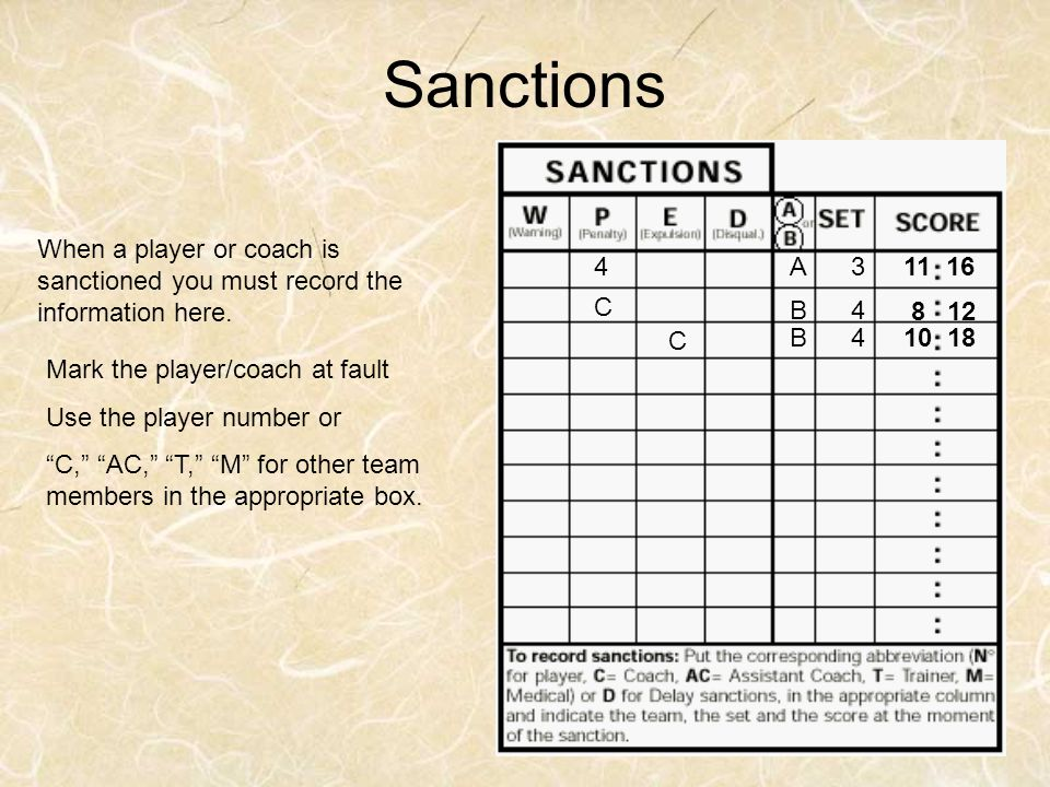 """When a player or coach is sanctioned you must record the information here. Mark the player/coach at fault Use the player number or """"C,"""" """"AC,"""" """"T,"""" """"M"""""""