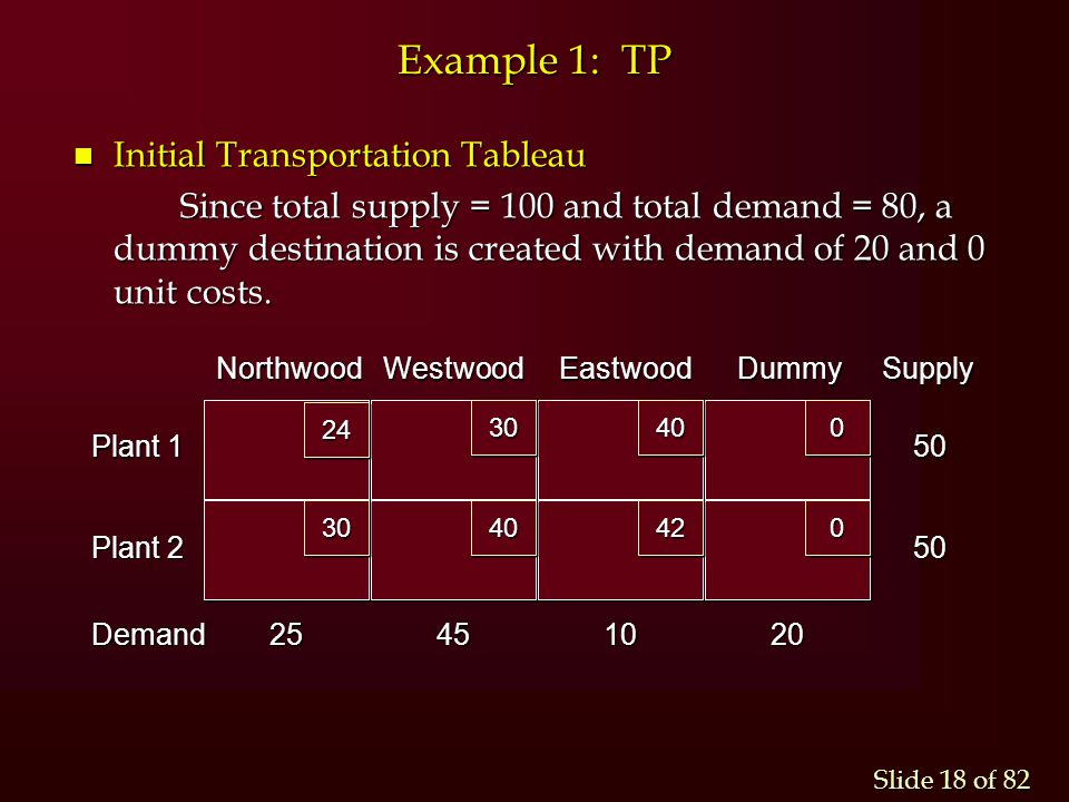 Slide 18 of 82 Example 1: TP n Initial Transportation Tableau Since total supply = 100 and total demand = 80, a dummy destination is created with dema