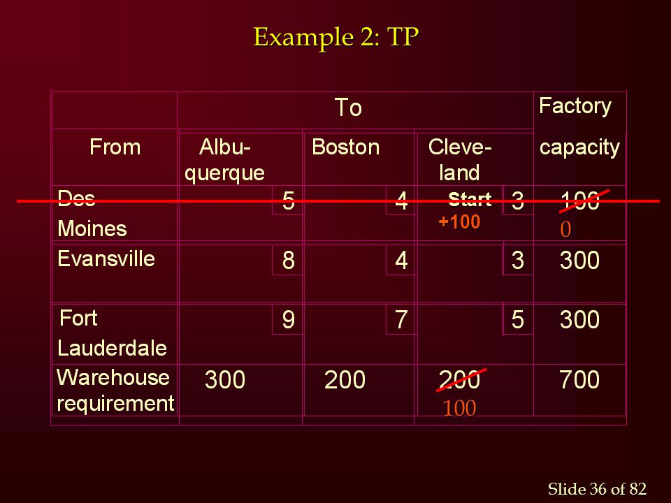 Slide 36 of 82 Example 2: TP Start Start +100 +100 0 100