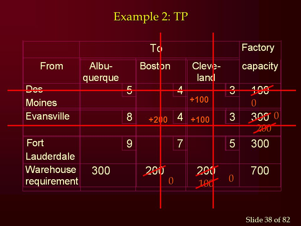 Slide 38 of 82 Example 2: TP +100 +100 +200 +100 0 100 200 0 0 0
