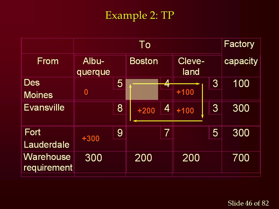 Slide 46 of 82 Example 2: TP 0 +100 0 +100 +200 +100 +200 +100+300