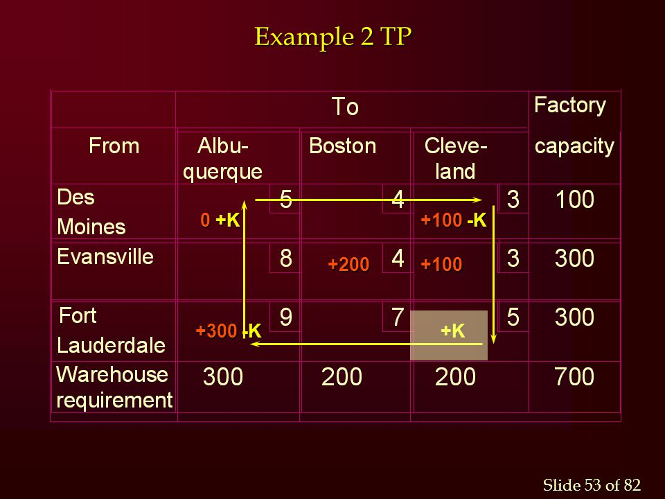 Slide 53 of 82 Example 2 TP 0 +K +100 -K 0 +K +100 -K +200 +100 +200 +100 +300 -K +K