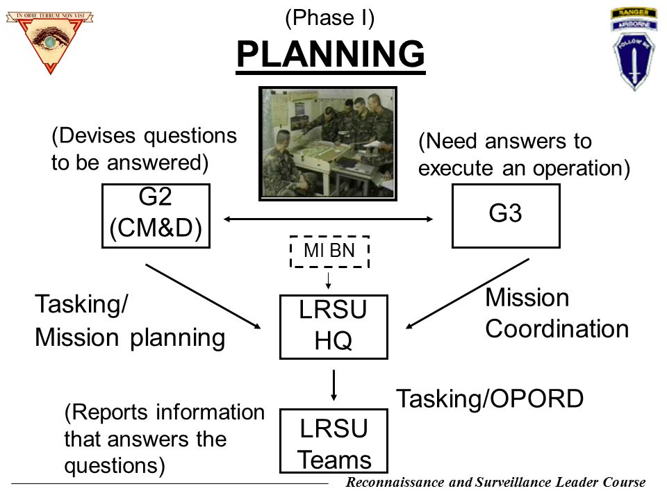 Reconnaissance and Surveillance Leader Course G2 (CM&D) G3 LRSU HQ LRSU Teams Tasking/ Mission planning Mission Coordination Tasking/OPORD (Need answe