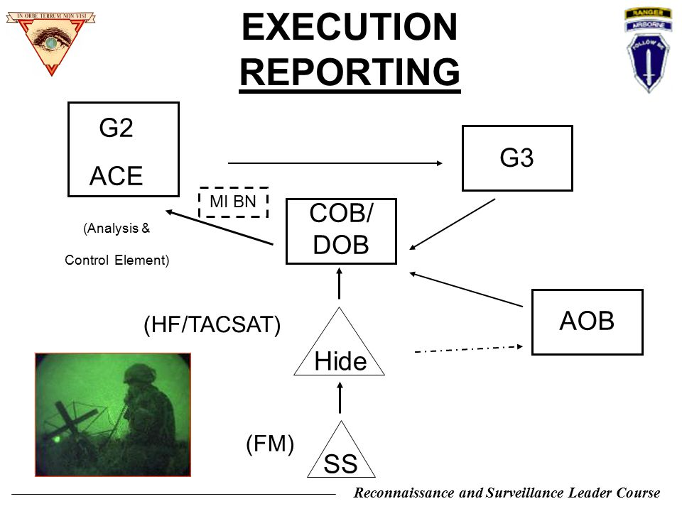 Reconnaissance and Surveillance Leader Course G2 ACE (Analysis & Control Element) G3 COB/ DOB (HF/TACSAT) AOB SS (FM) EXECUTION REPORTING MI BN Hide