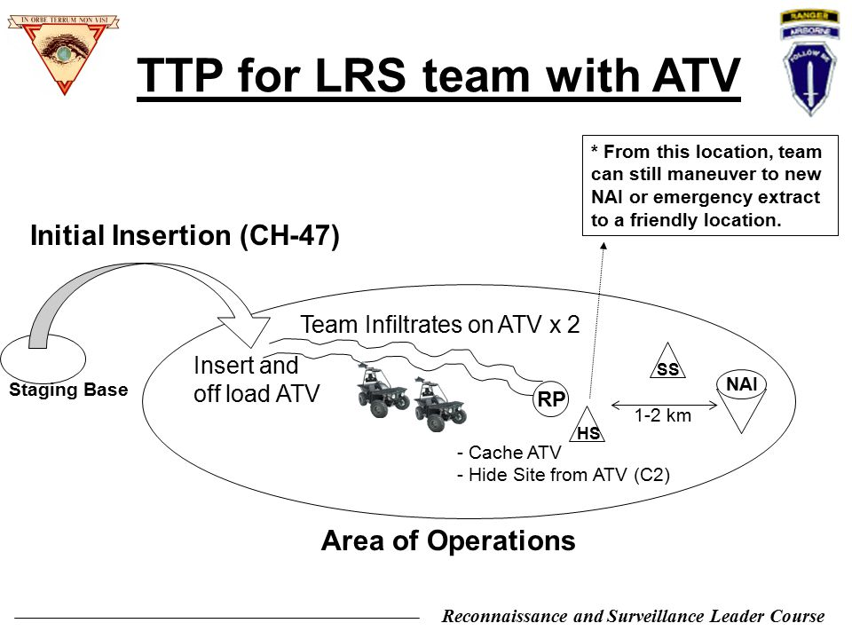 Reconnaissance and Surveillance Leader Course TTP for LRS team with ATV Area of Operations NAI Initial Insertion (CH-47) Staging Base Insert and off l