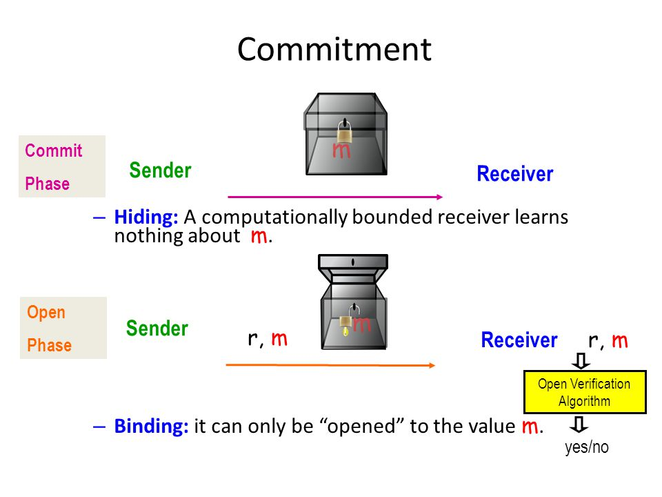 """Commitment – Hiding: A computationally bounded receiver learns nothing about m. – – Binding: it can only be """"opened"""" to the value m. Receiver Sender C"""