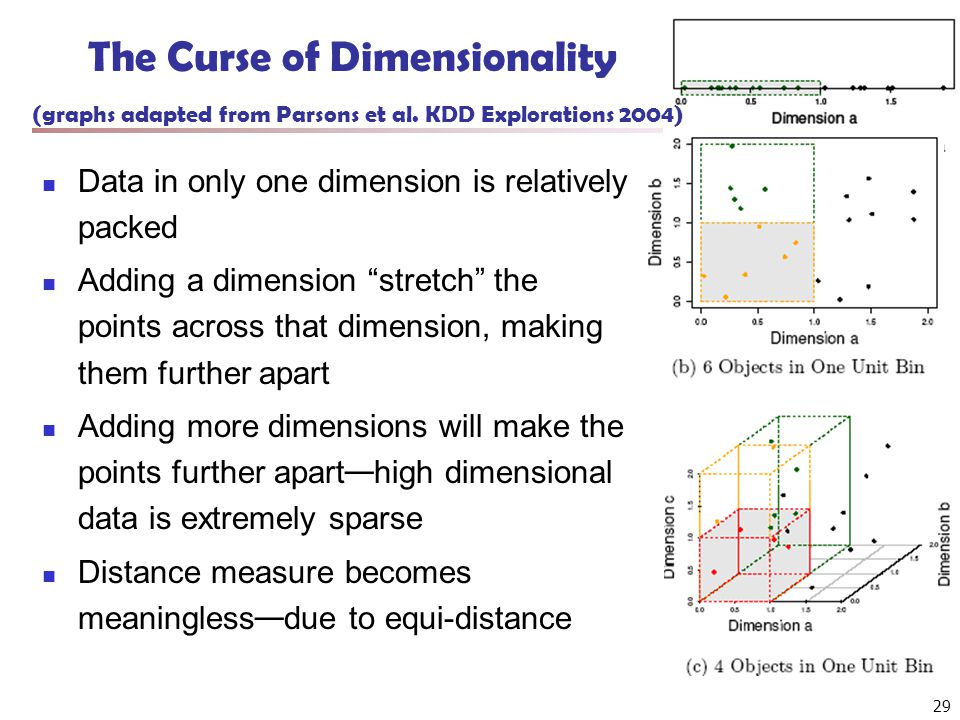 29 The Curse of Dimensionality (graphs adapted from Parsons et al. KDD Explorations 2004) Data in only one dimension is relatively packed Adding a dim