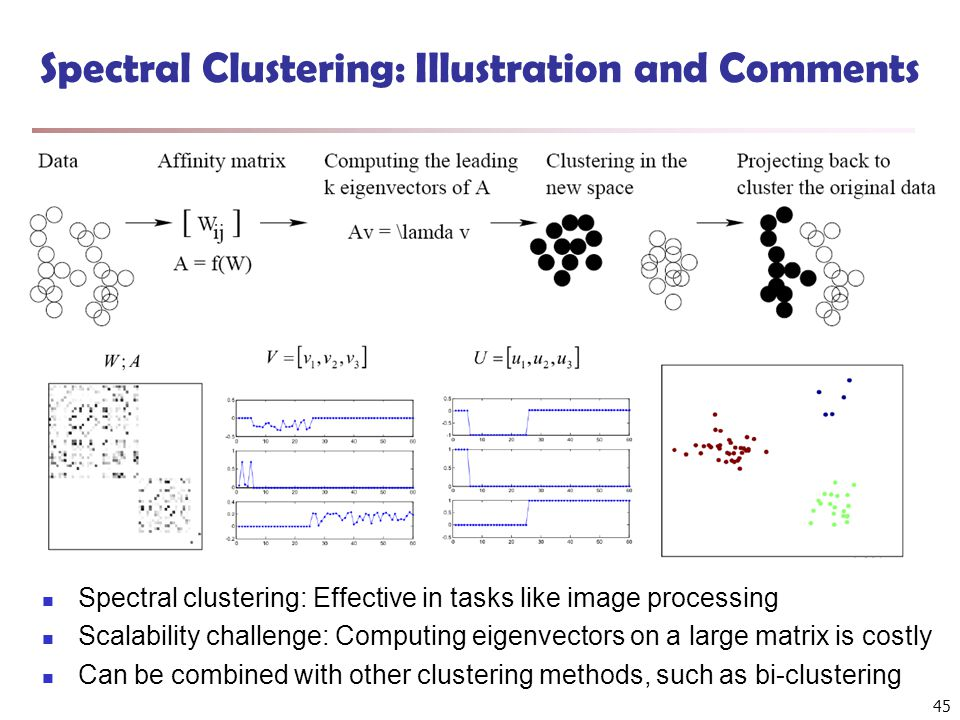 Spectral Clustering: Illustration and Comments Spectral clustering: Effective in tasks like image processing Scalability challenge: Computing eigenvectors on a large matrix is costly Can be combined with other clustering methods, such as bi-clustering 45