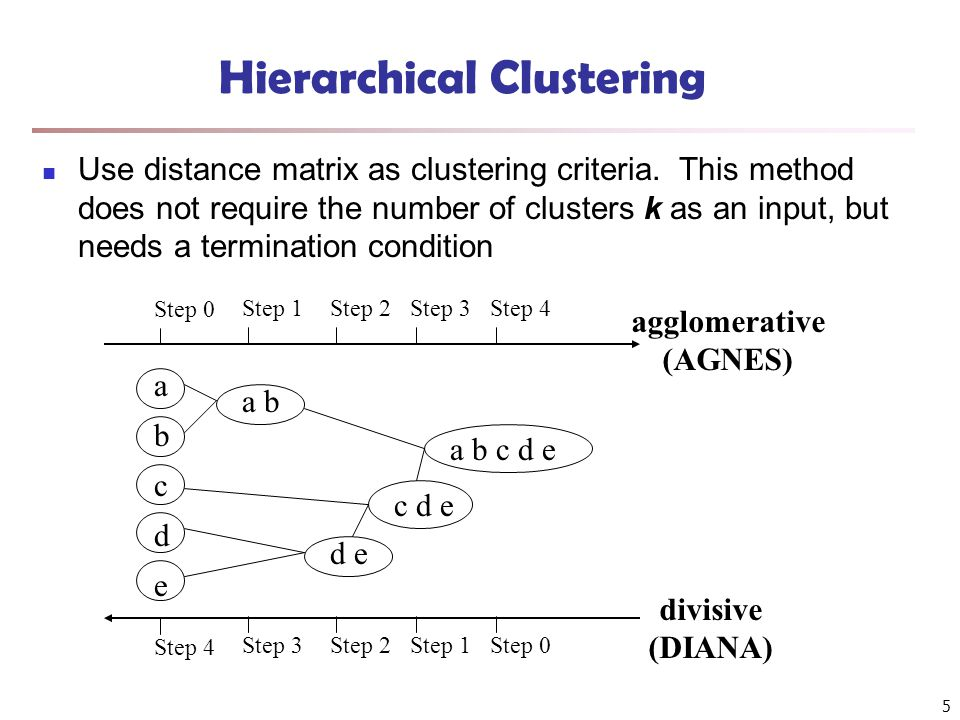Constraint-Based Clustering Methods (II): Handling Soft Constraints Treated as an optimization problem: When a clustering violates a soft constraint, a penalty is imposed on the clustering Overall objective: Optimizing the clustering quality, and minimizing the constraint violation penalty Ex.
