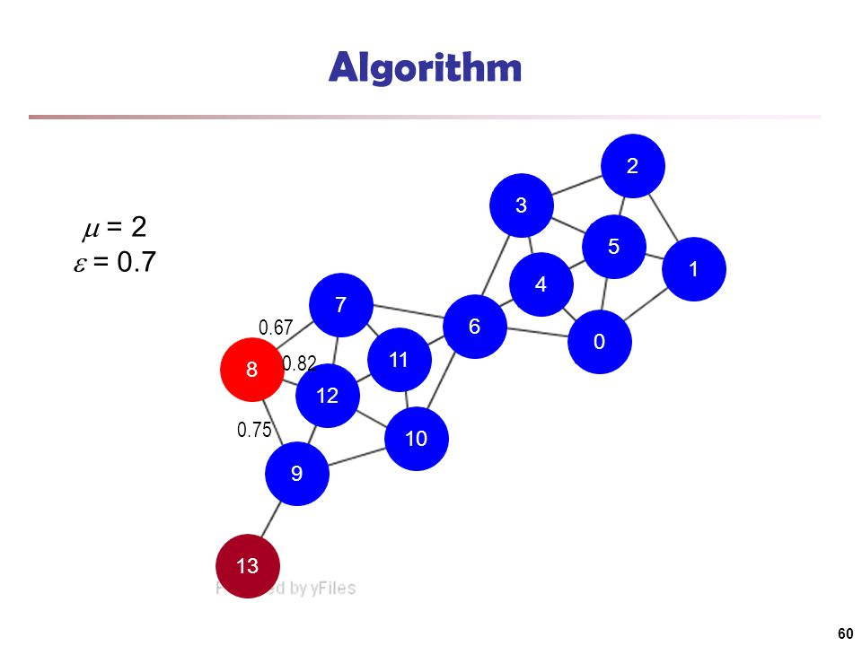 13 9 10 11 7 8 12 6 4 0 1 5 2 3 Algorithm  = 2  = 0.7 0.75 0.67 0.82 60