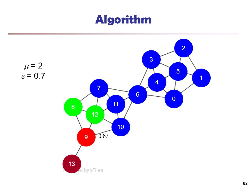 13 9 10 11 7 8 12 6 4 0 1 5 2 3 Algorithm  = 2  = 0.7 0.67 62