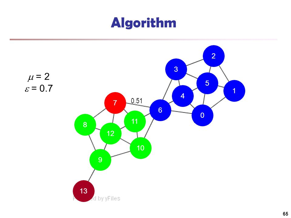 13 9 10 11 7 8 12 6 4 0 1 5 2 3 Algorithm  = 2  = 0.7 0.51 65