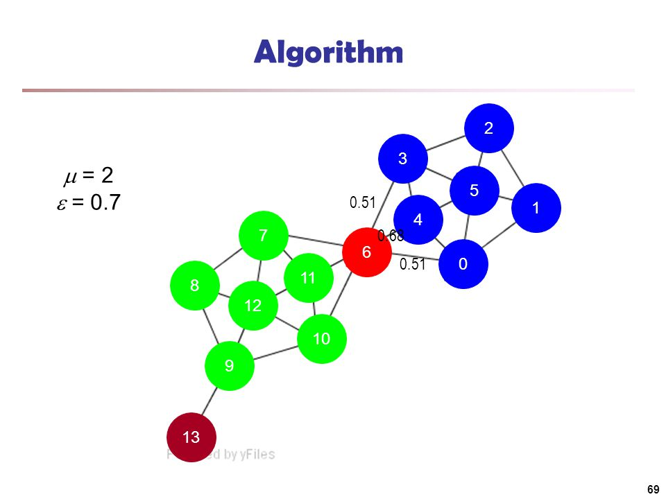 13 9 10 11 7 8 12 6 4 0 1 5 2 3 Algorithm  = 2  = 0.7 0.51 0.68 69