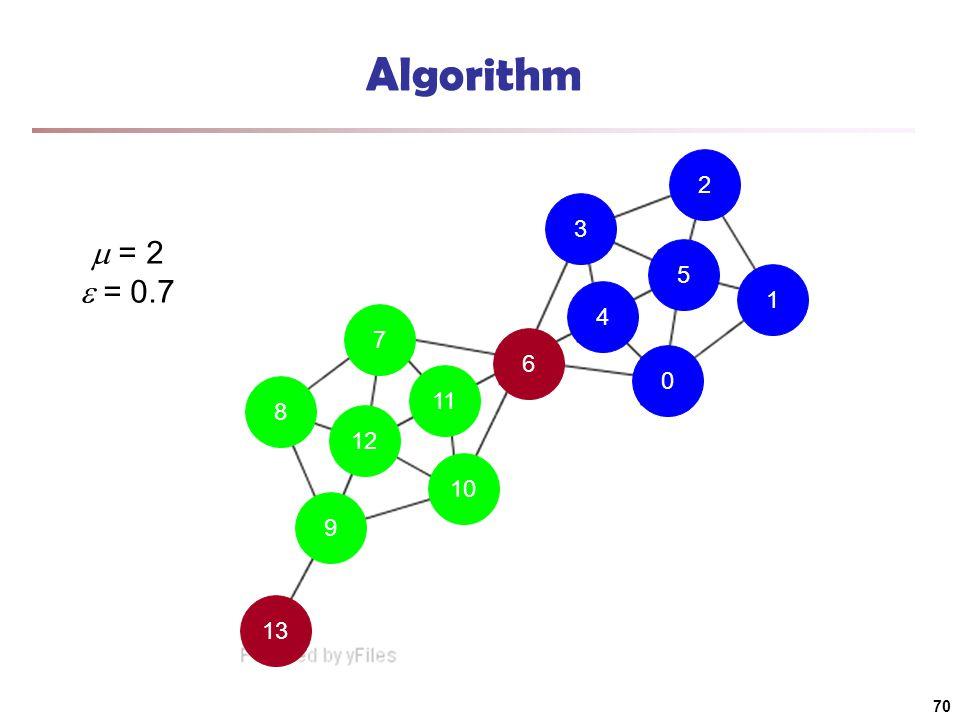 13 9 10 11 7 8 12 6 4 0 1 5 2 3 Algorithm  = 2  = 0.7 70
