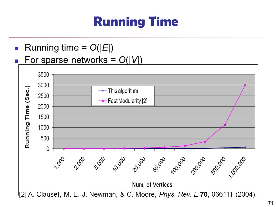 Running Time Running time = O(|E|) For sparse networks = O(|V|) [2] A.