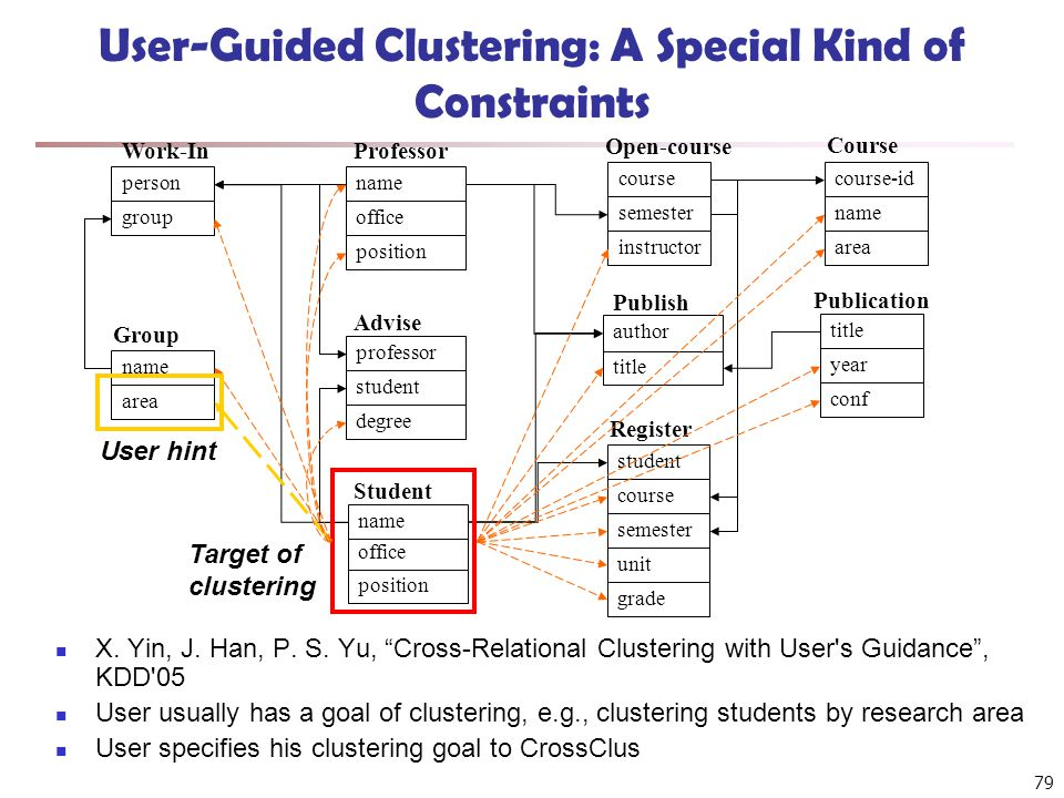 79 User-Guided Clustering: A Special Kind of Constraints name office position Professor course-id name area course semester instructor office position