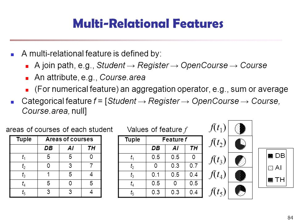 84 Multi-Relational Features A multi-relational feature is defined by: A join path, e.g., Student → Register → OpenCourse → Course An attribute, e.g.,