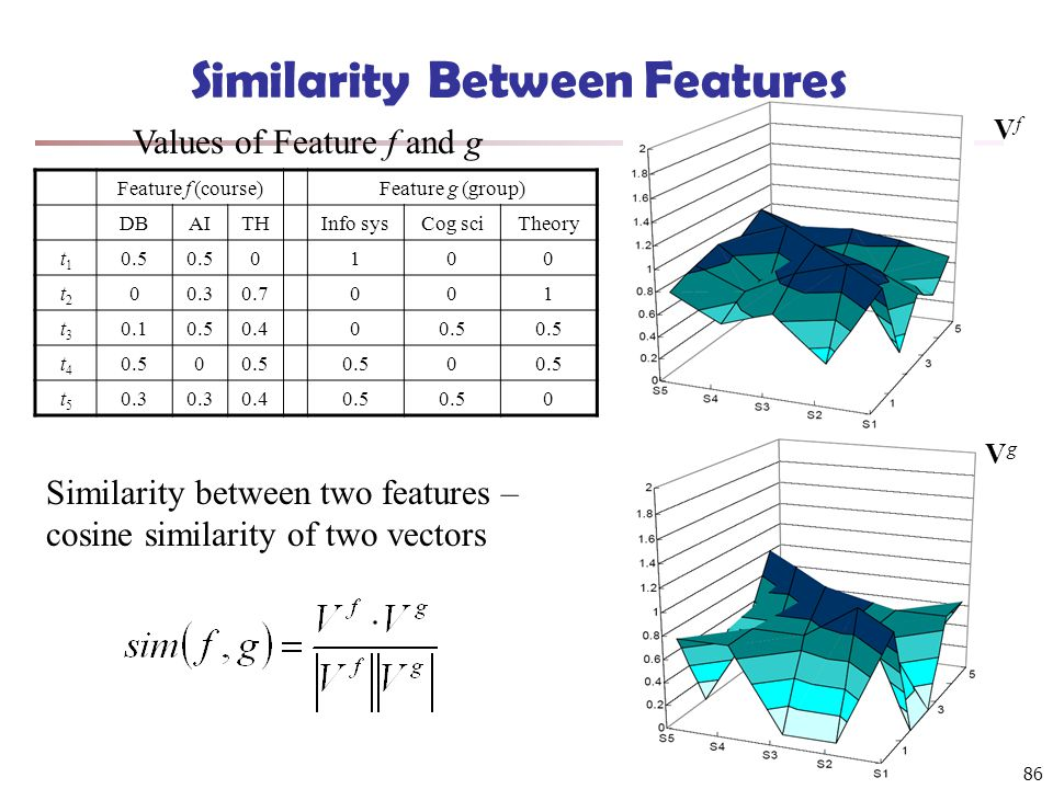 86 Similarity Between Features Feature f (course)Feature g (group) DBAITHInfo sysCog sciTheory t1t1 0.5 0100 t2t2 00.30.7001 t3t3 0.10.50.400.5 t4t4 0 0 t5t5 0.3 0.40.5 0 Values of Feature f and g Similarity between two features – cosine similarity of two vectors VfVf VgVg