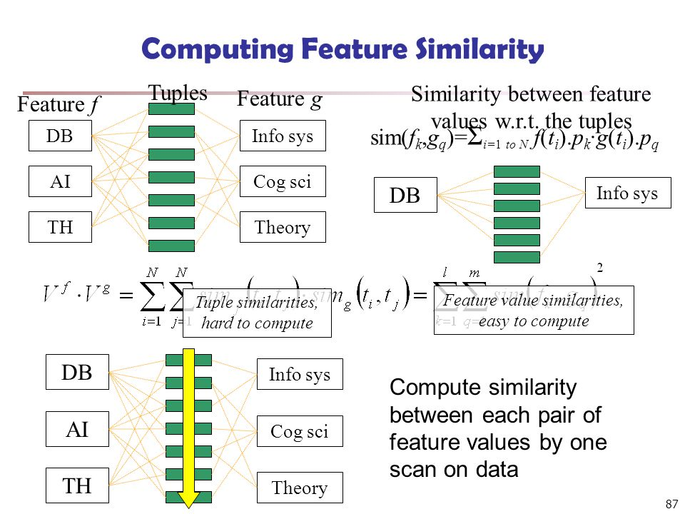 87 Computing Feature Similarity Tuples Feature f Feature g DB AI TH Info sys Cog sci Theory Similarity between feature values w.r.t. the tuples sim(f