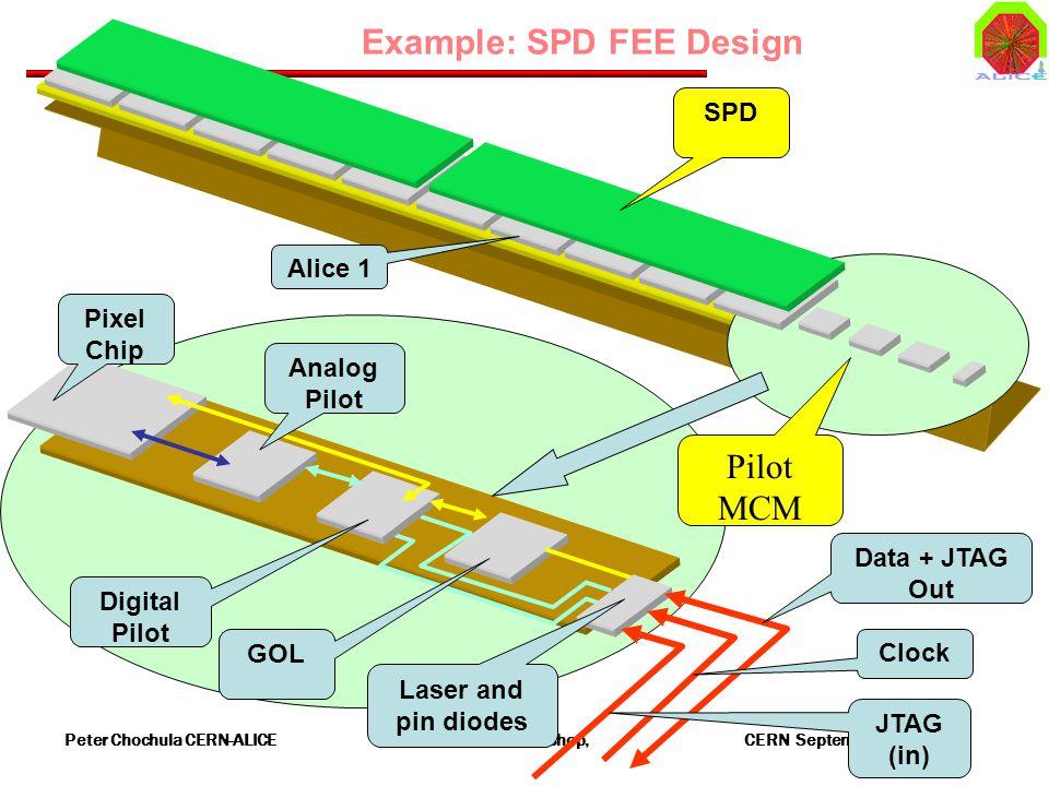 Peter Chochula CERN-ALICE ALICE DCS Workshop, CERN September 16, 2002 Example: SPD FEE Design Pilot MCM Analog Pilot Pixel Chip Digital Pilot GOL Laser and pin diodes SPD Alice 1 Clock Data + JTAG Out JTAG (in)