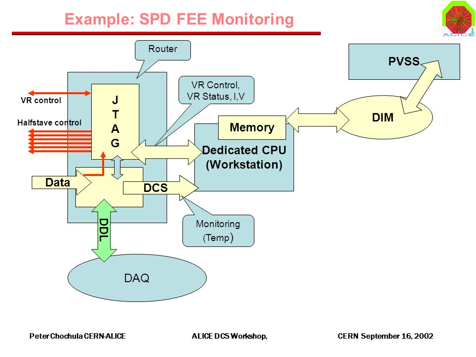 Peter Chochula CERN-ALICE ALICE DCS Workshop, CERN September 16, 2002 DAQ Example: SPD FEE Monitoring Data Dedicated CPU (Workstation) DCS Memory DIM PVSS Halfstave control VR control JTAGJTAG Router Monitoring (Temp ) VR Control, VR Status, I,V DDL
