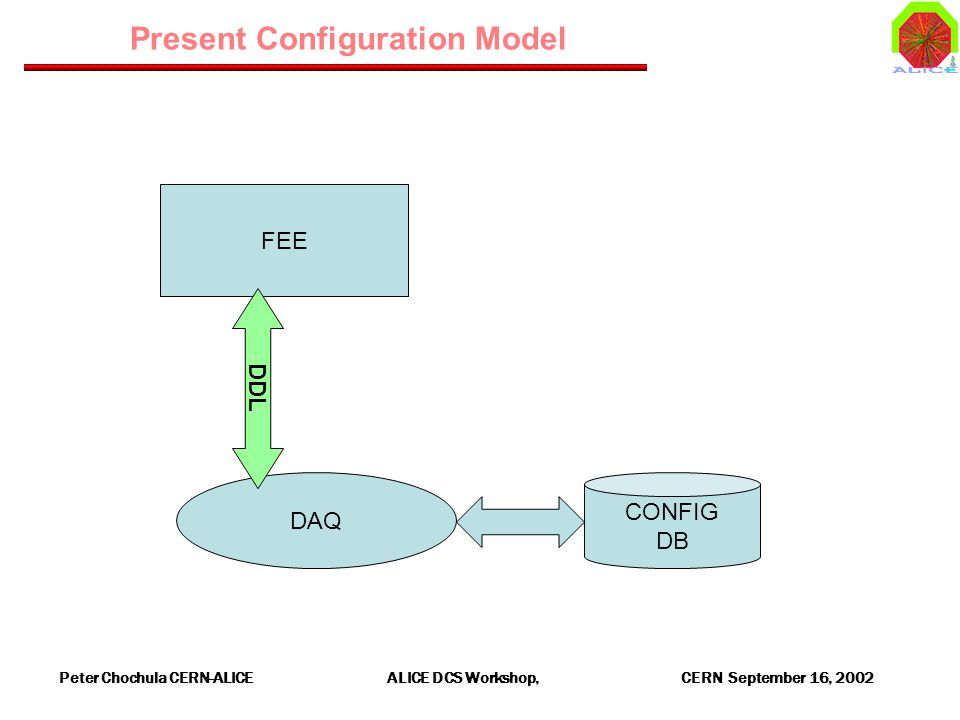 Peter Chochula CERN-ALICE ALICE DCS Workshop, CERN September 16, 2002 FEE Present Configuration Model DAQ DDL CONFIG DB