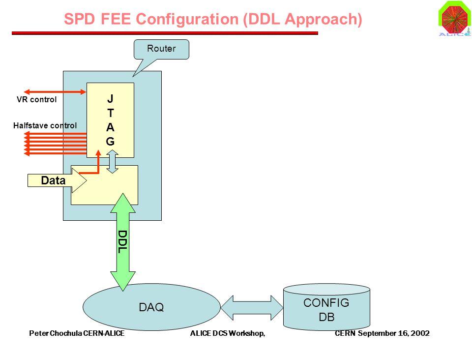 Peter Chochula CERN-ALICE ALICE DCS Workshop, CERN September 16, 2002 DAQ SPD FEE Configuration (DDL Approach) Data Halfstave control VR control JTAGJTAG Router DDL CONFIG DB