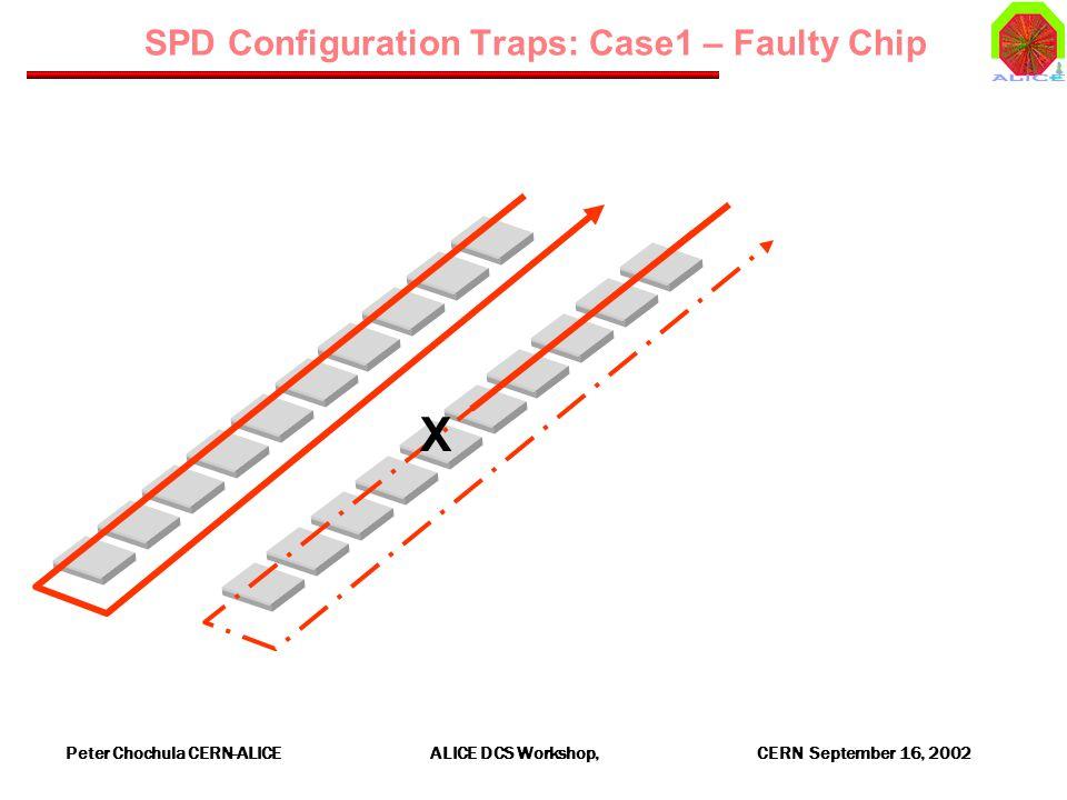 Peter Chochula CERN-ALICE ALICE DCS Workshop, CERN September 16, 2002 SPD Configuration Traps: Case1 – Faulty Chip X