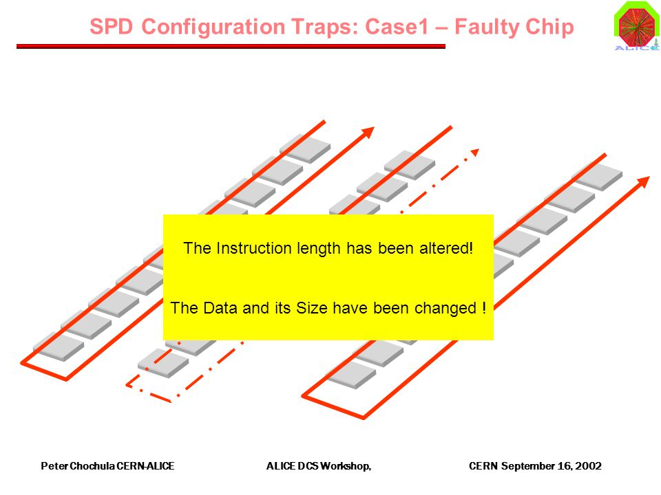 Peter Chochula CERN-ALICE ALICE DCS Workshop, CERN September 16, 2002 SPD Configuration Traps: Case1 – Faulty Chip X X The Instruction length has been altered.