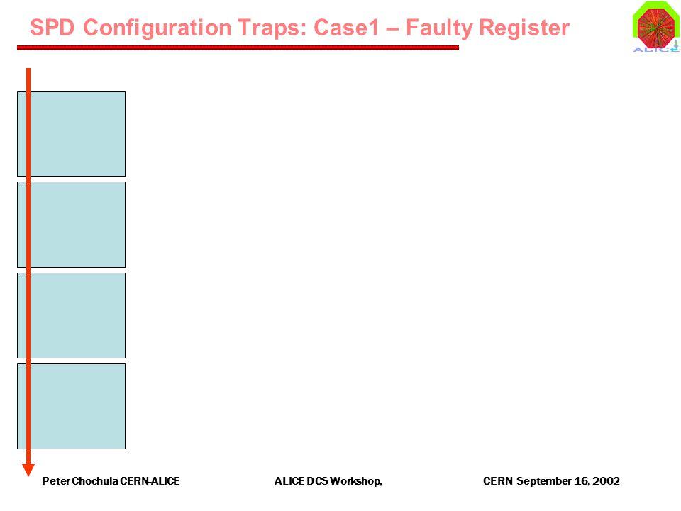 Peter Chochula CERN-ALICE ALICE DCS Workshop, CERN September 16, 2002 SPD Configuration Traps: Case1 – Faulty Register