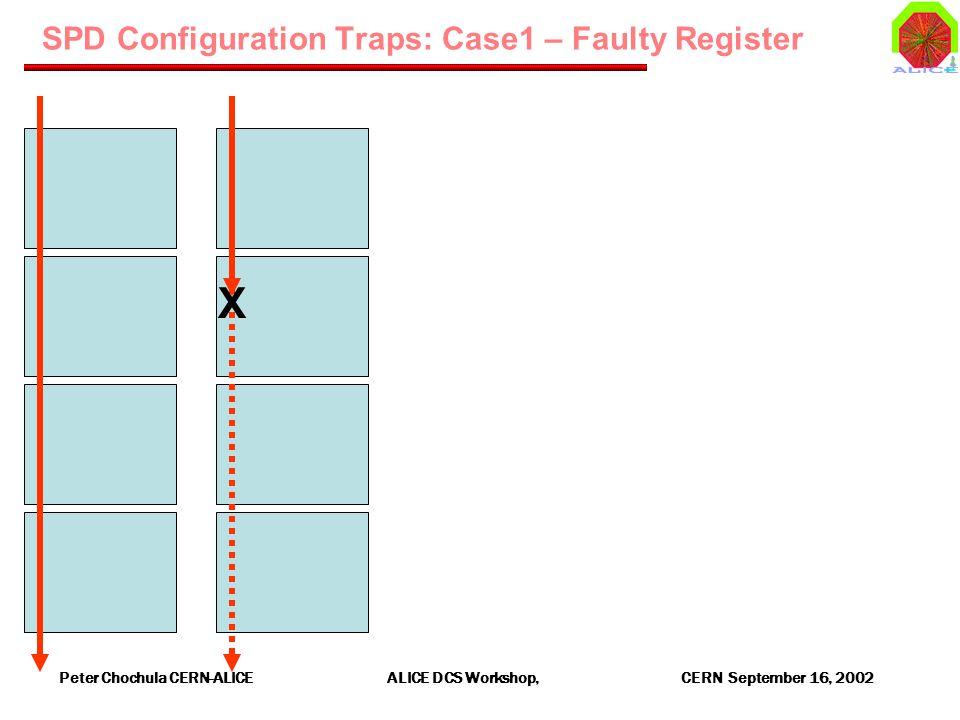 Peter Chochula CERN-ALICE ALICE DCS Workshop, CERN September 16, 2002 SPD Configuration Traps: Case1 – Faulty Register X