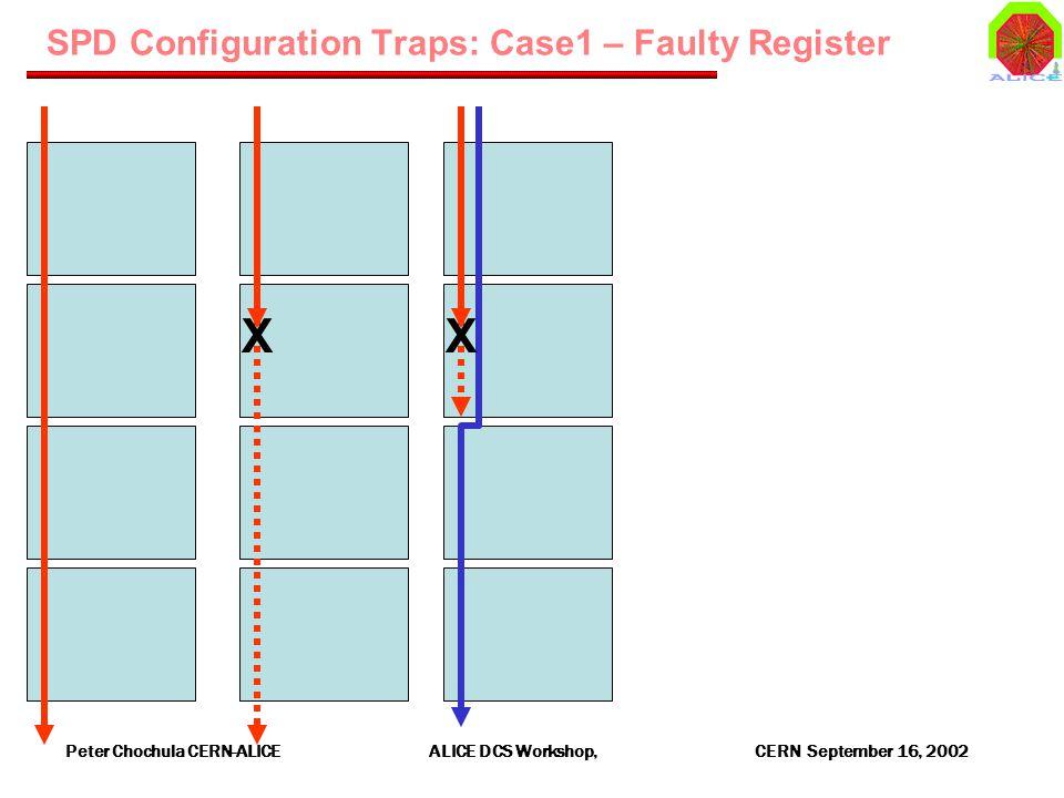 Peter Chochula CERN-ALICE ALICE DCS Workshop, CERN September 16, 2002 SPD Configuration Traps: Case1 – Faulty Register XX