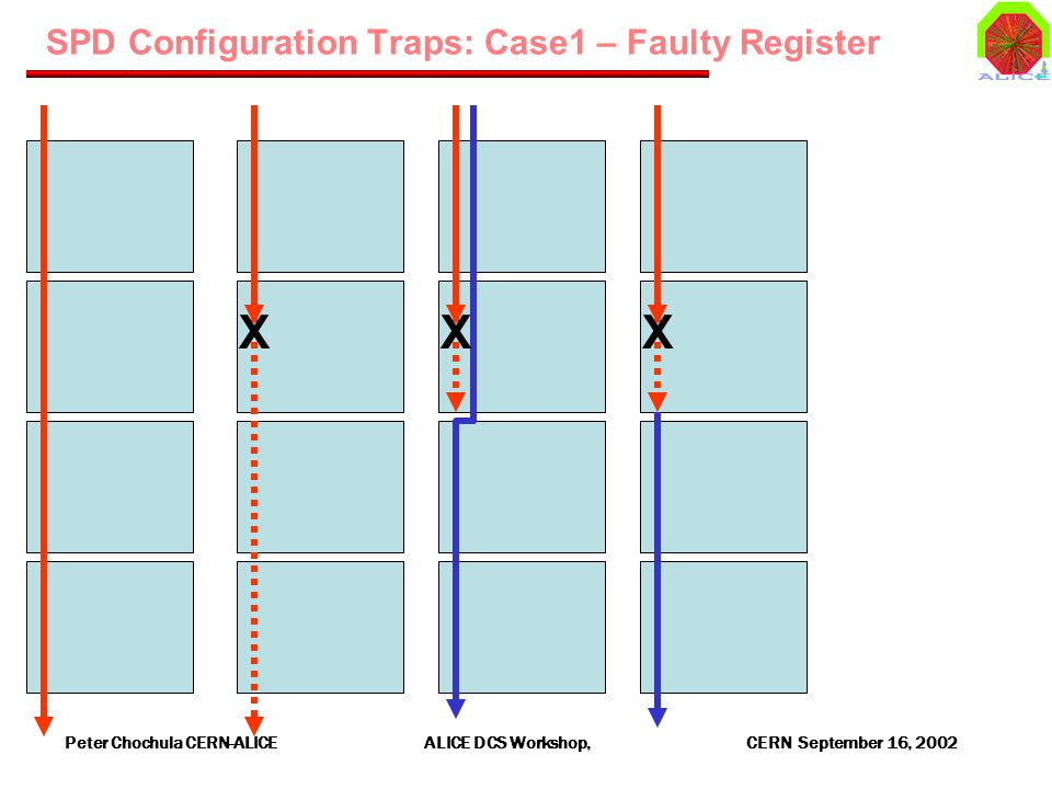 Peter Chochula CERN-ALICE ALICE DCS Workshop, CERN September 16, 2002 SPD Configuration Traps: Case1 – Faulty Register XXX