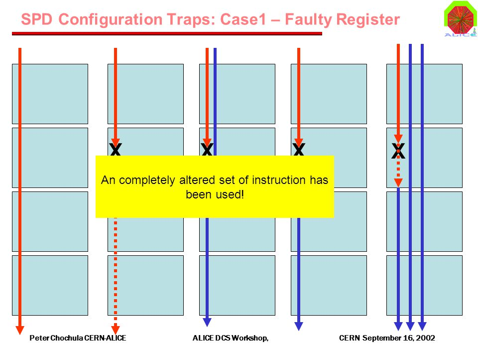 Peter Chochula CERN-ALICE ALICE DCS Workshop, CERN September 16, 2002 SPD Configuration Traps: Case1 – Faulty Register XXXX An completely altered set of instruction has been used!