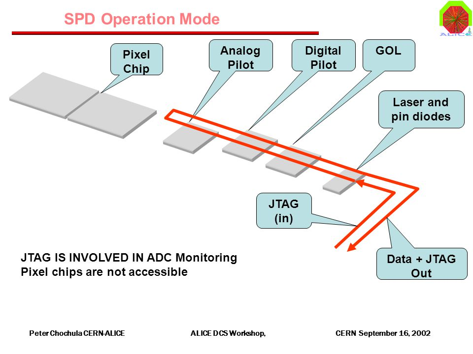 Peter Chochula CERN-ALICE ALICE DCS Workshop, CERN September 16, 2002 SPD Operation Mode Analog Pilot Pixel Chip Digital Pilot GOL Laser and pin diodes JTAG (in) Data + JTAG Out JTAG IS INVOLVED IN ADC Monitoring Pixel chips are not accessible