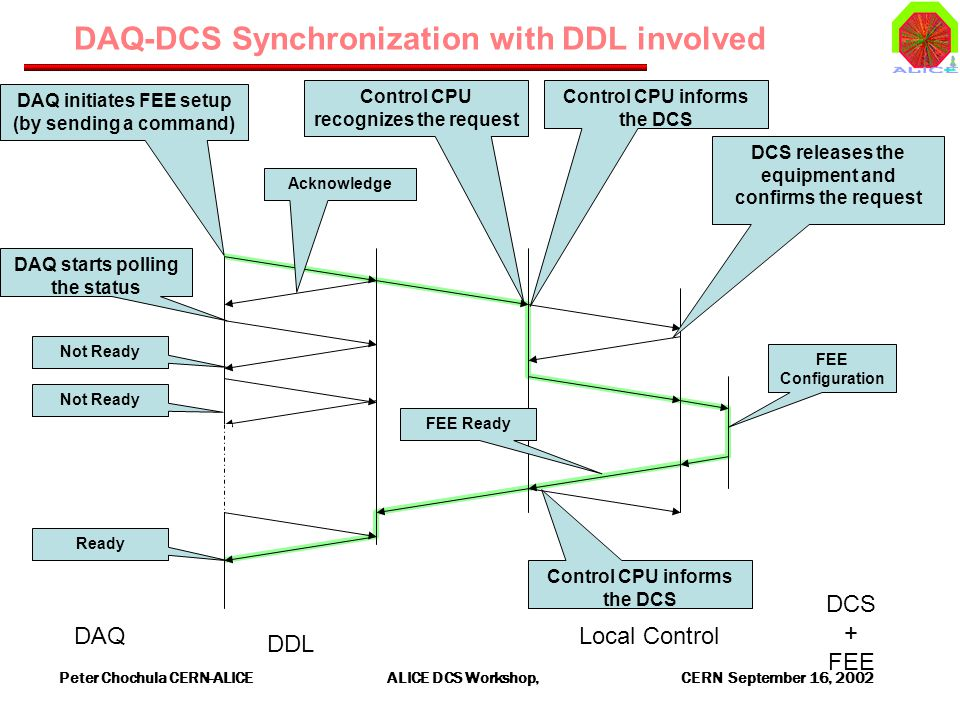 Peter Chochula CERN-ALICE ALICE DCS Workshop, CERN September 16, 2002 DAQ-DCS Synchronization with DDL involved DAQ initiates FEE setup (by sending a command) Acknowledge DAQ starts polling the status Not Ready Ready Control CPU recognizes the request Control CPU informs the DCS DAQ DDL Local Control DCS + FEE FEE Ready DCS releases the equipment and confirms the request Control CPU informs the DCS FEE Configuration