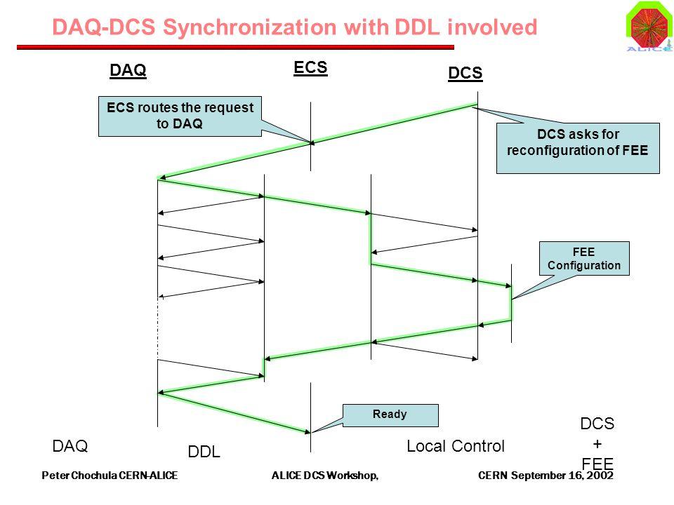 Peter Chochula CERN-ALICE ALICE DCS Workshop, CERN September 16, 2002 DAQ-DCS Synchronization with DDL involved DAQ DDL Local Control DCS + FEE FEE Configuration ECS DCS DAQ DCS asks for reconfiguration of FEE ECS routes the request to DAQ Ready