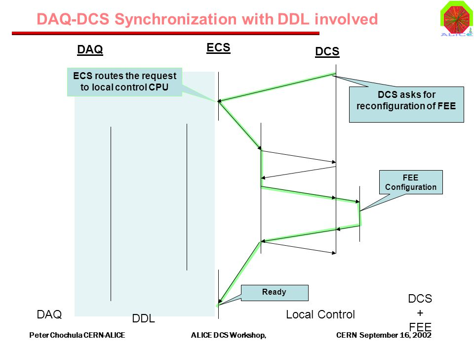Peter Chochula CERN-ALICE ALICE DCS Workshop, CERN September 16, 2002 DAQ-DCS Synchronization with DDL involved DAQ DDL Local Control DCS + FEE FEE Configuration ECS DCS DAQ DCS asks for reconfiguration of FEE Ready ECS routes the request to local control CPU