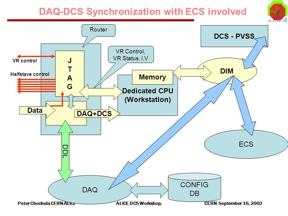 Peter Chochula CERN-ALICE ALICE DCS Workshop, CERN September 16, 2002 DAQ DAQ-DCS Synchronization with ECS involved Data Dedicated CPU (Workstation) DAQ+DCS Memory DIM DCS - PVSS Halfstave control VR control JTAGJTAG Router VR Control, VR Status, I,V CONFIG DB ECS DDL