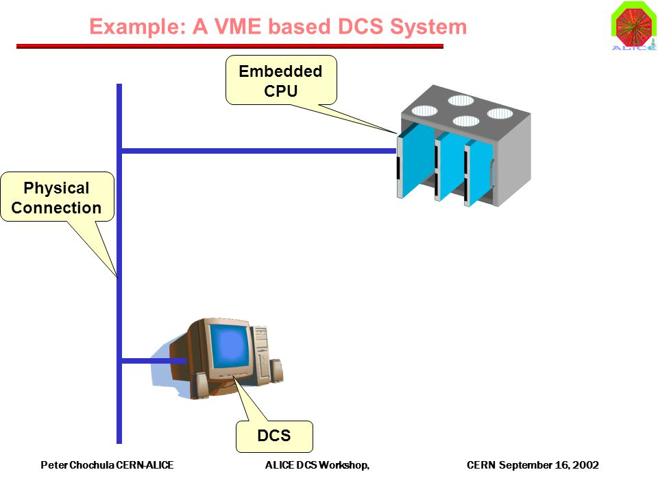 Peter Chochula CERN-ALICE ALICE DCS Workshop, CERN September 16, 2002 Example: A VME based DCS System Embedded CPU Physical Connection DCS