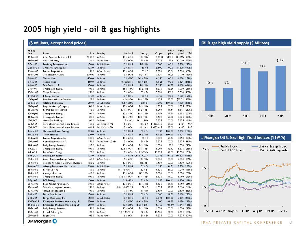 I P A A P R I V A T E C A P I T A L C O N F E R E N C EI P A A P R I V A T E C A P I T A L C O N F E R E N C E 2005 high yield - oil & gas highlights ($ millions, except bond prices) JPMorgan Oil & Gas High Yield Indices (YTW %) 3 Oil & gas high yield supply ($ billions) 8.16% 6.63% 6.76% 6.28%
