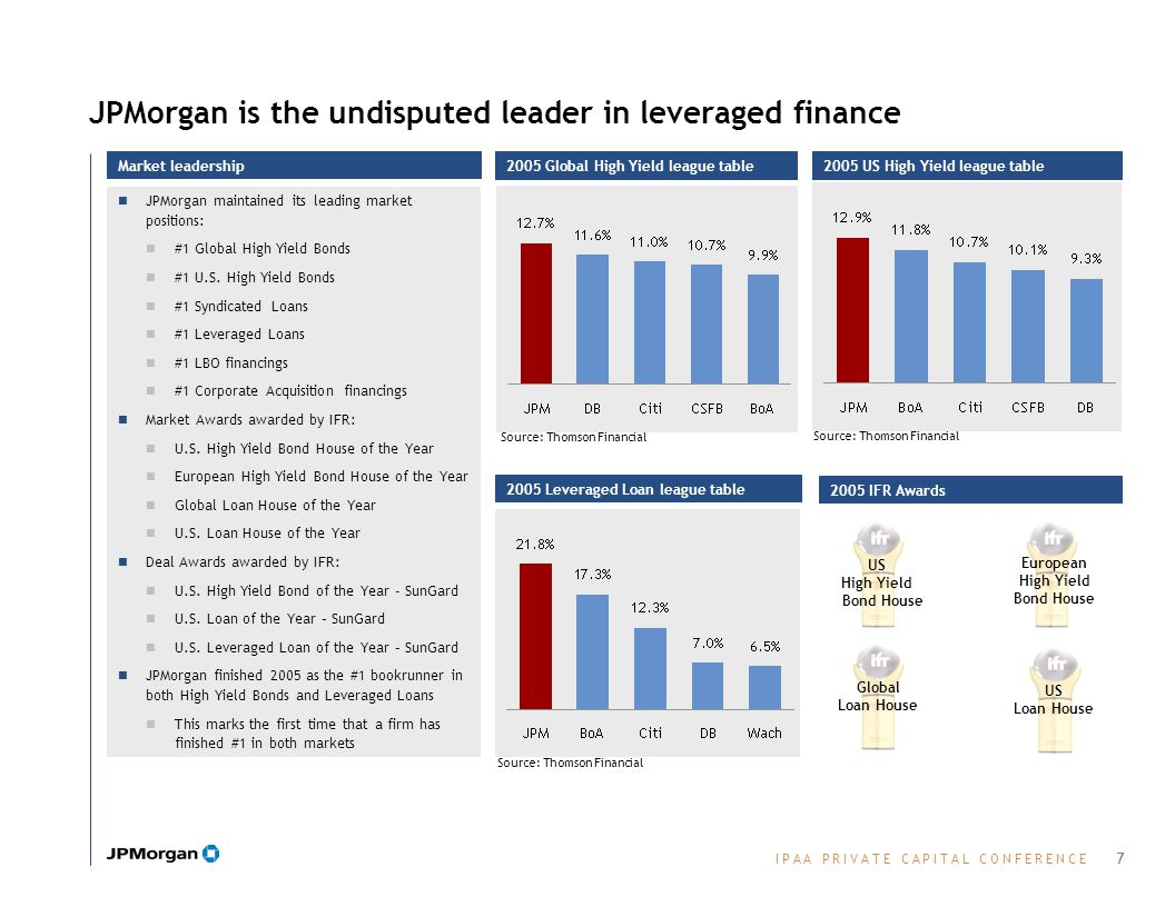 I P A A P R I V A T E C A P I T A L C O N F E R E N C EI P A A P R I V A T E C A P I T A L C O N F E R E N C E JPMorgan is the undisputed leader in leveraged finance Source: Thomson Financial 2005 Global High Yield league table 2005 IFR Awards Market leadership JPMorgan maintained its leading market positions: #1 Global High Yield Bonds #1 U.S.